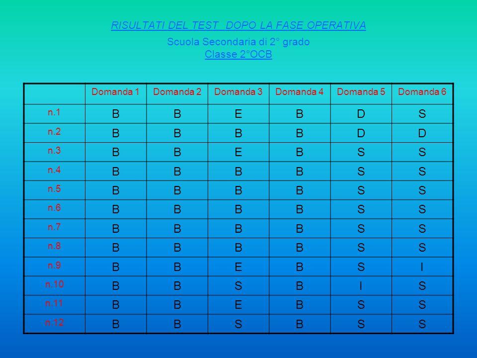 RISULTATI DEL TEST DOPO LA FASE OPERATIVA Scuola Secondaria di 2° grado Classe 2°OCB Domanda 1Domanda 2Domanda 3Domanda 4Domanda 5Domanda 6 n.1 BBEBDS