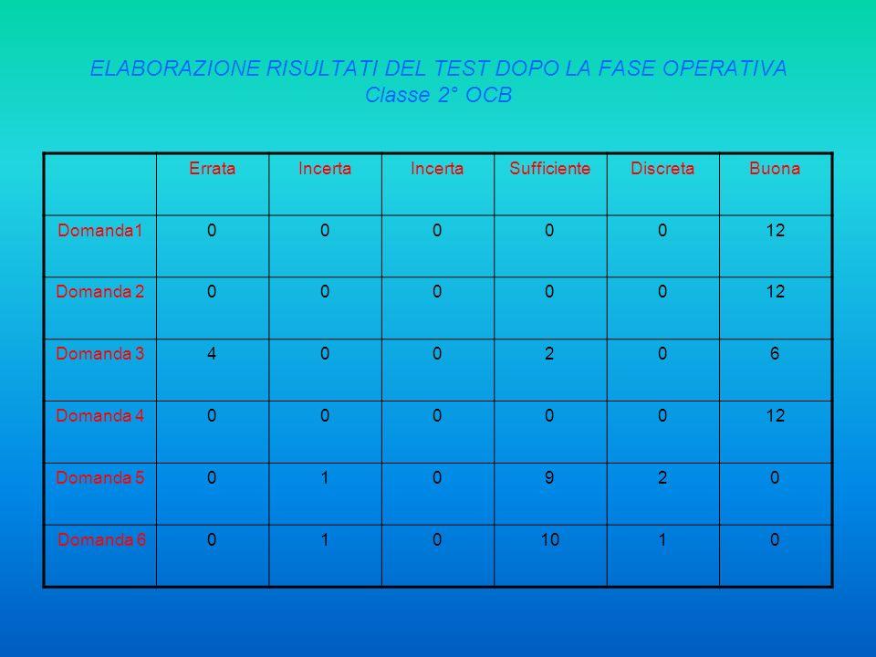 ELABORAZIONE RISULTATI DEL TEST DOPO LA FASE OPERATIVA Classe 2° OCB ErrataIncerta SufficienteDiscretaBuona Domanda10000012 Domanda 20000012 Domanda 3
