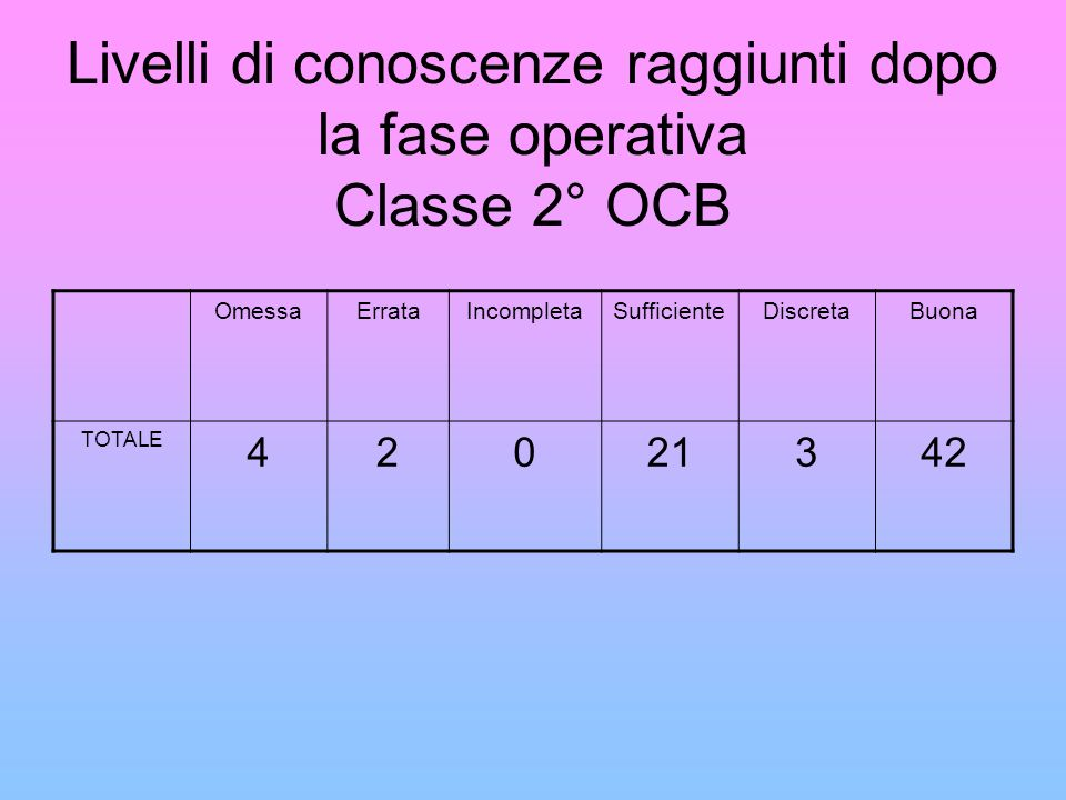 Livelli di conoscenze raggiunti dopo la fase operativa Classe 2° OCB OmessaErrataIncompletaSufficienteDiscretaBuona TOTALE 42021342