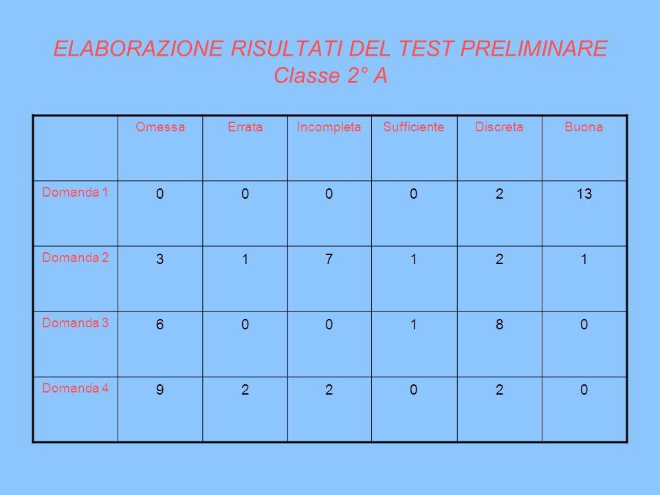 ELABORAZIONE RISULTATI DEL TEST PRELIMINARE Classe 2° A OmessaErrataIncompletaSufficienteDiscretaBuona Domanda 1 0000213 Domanda 2 317121 Domanda 3 60