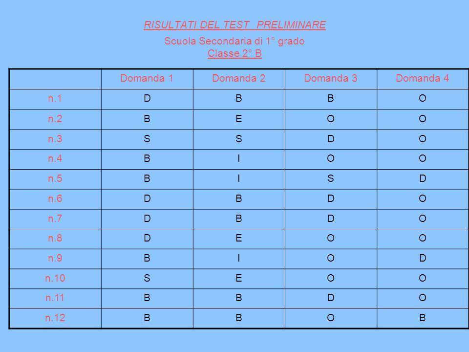 RISULTATI DEL TEST PRELIMINARE Scuola Secondaria di 1° grado Classe 2° B Domanda 1Domanda 2Domanda 3Domanda 4 n.1DBBO n.2BEOO n.3SSDO n.4BIOO n.5BISD