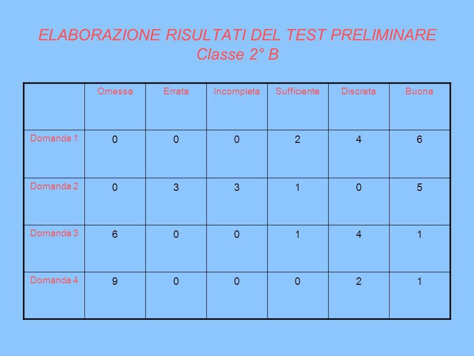 ELABORAZIONE RISULTATI DEL TEST PRELIMINARE Classe 2° B OmessaErrataIncompletaSufficienteDiscretaBuona Domanda 1 000246 Domanda 2 033105 Domanda 3 600
