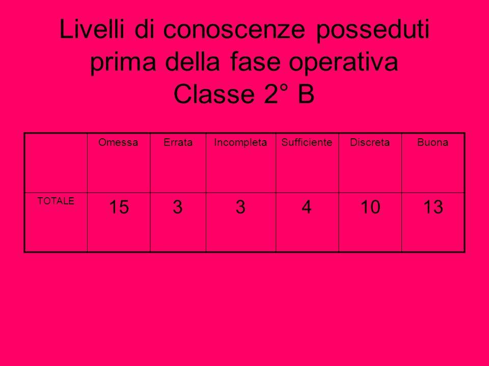 Livelli di conoscenze posseduti prima della fase operativa Classe 2° B OmessaErrataIncompletaSufficienteDiscretaBuona TOTALE 153341013