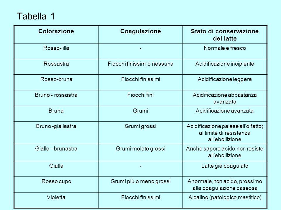Tabella 1 ColorazioneCoagulazioneStato di conservazione del latte Rosso-lilla-Normale e fresco RossastraFiocchi finissimi o nessunaAcidificazione inci