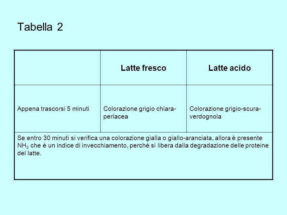 Tabella 2 Latte frescoLatte acido Appena trascorsi 5 minutiColorazione grigio chiara- perlacea Colorazione grigio-scura- verdognola Se entro 30 minuti