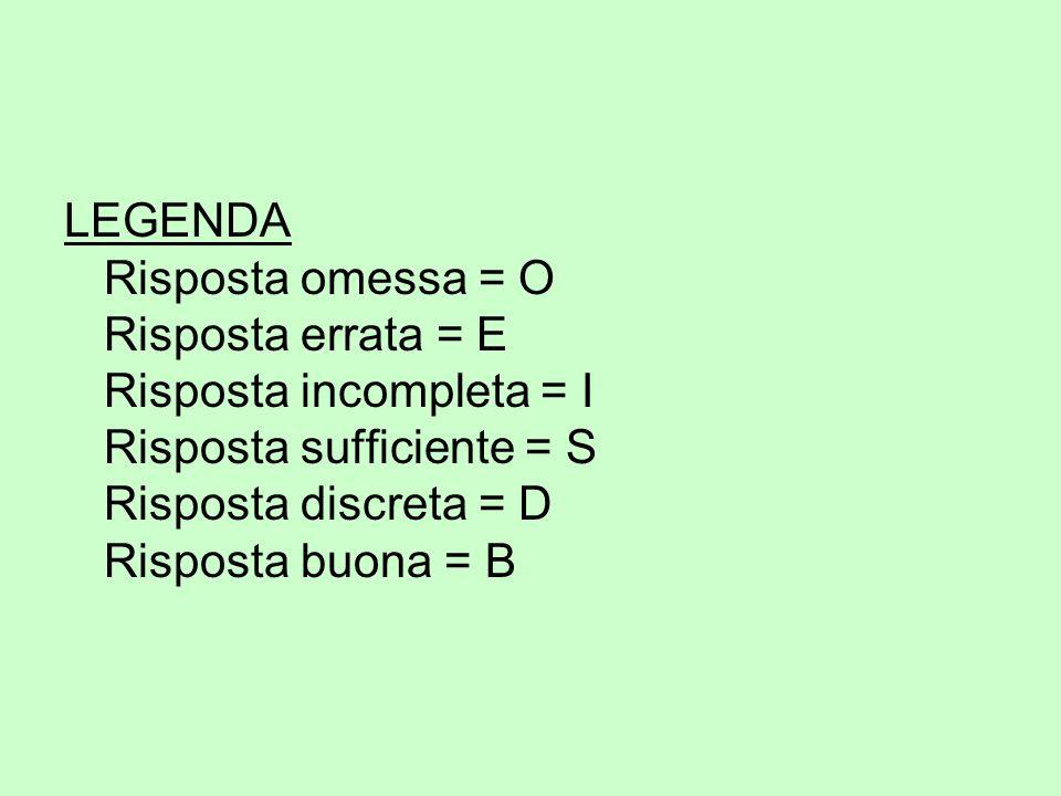 LEGENDA Risposta omessa = O Risposta errata = E Risposta incompleta = I Risposta sufficiente = S Risposta discreta = D Risposta buona = B