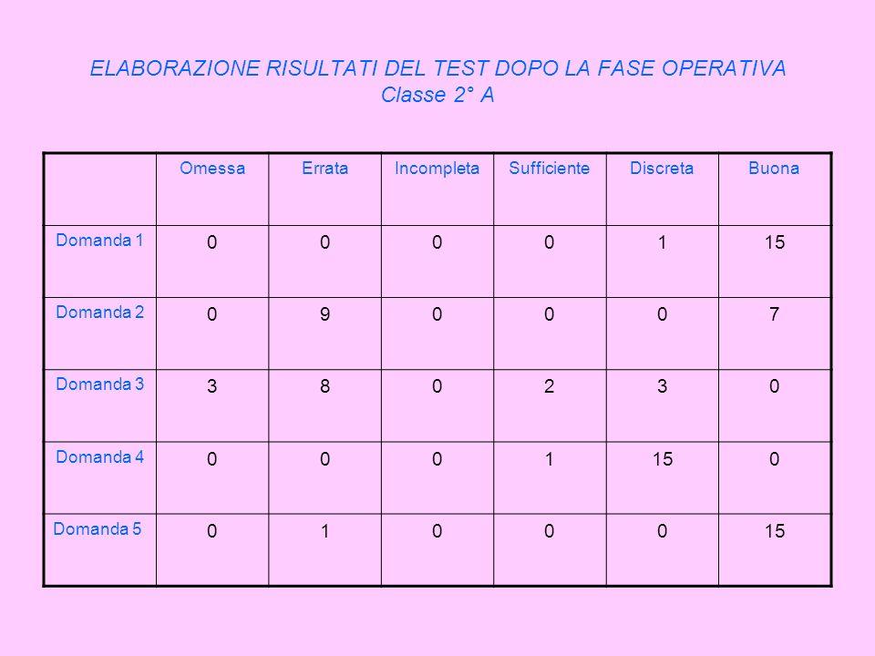 ELABORAZIONE RISULTATI DEL TEST DOPO LA FASE OPERATIVA Classe 2° A OmessaErrataIncompletaSufficienteDiscretaBuona Domanda 1 0000115 Domanda 2 090007 D