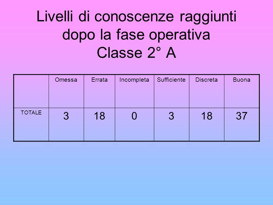 Livelli di conoscenze raggiunti dopo la fase operativa Classe 2° A OmessaErrataIncompletaSufficienteDiscretaBuona TOTALE 31803 37