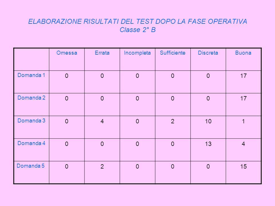 ELABORAZIONE RISULTATI DEL TEST DOPO LA FASE OPERATIVA Classe 2° B OmessaErrataIncompletaSufficienteDiscretaBuona Domanda 1 0000017 Domanda 2 0000017