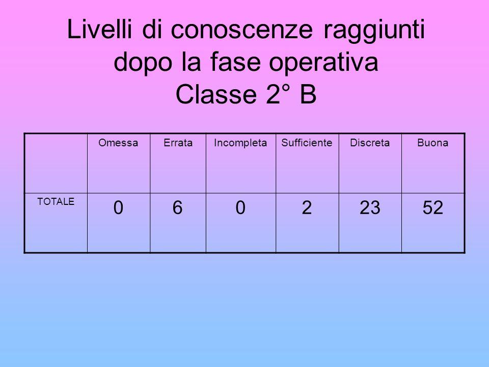 Livelli di conoscenze raggiunti dopo la fase operativa Classe 2° B OmessaErrataIncompletaSufficienteDiscretaBuona TOTALE 06022352