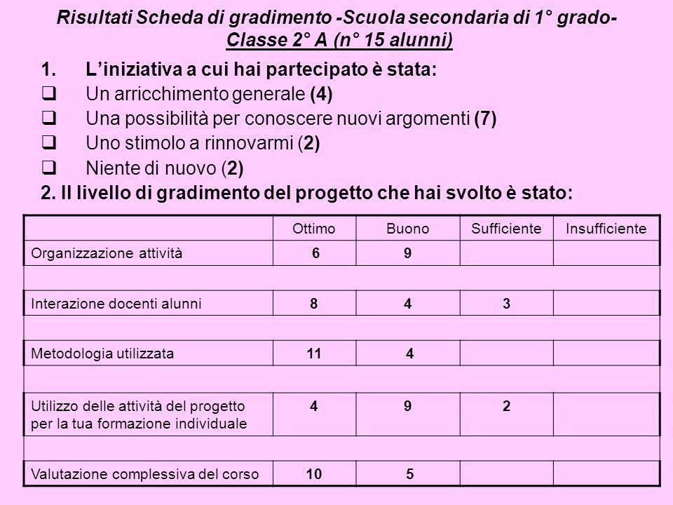 Risultati Scheda di gradimento -Scuola secondaria di 1° grado- Classe 2° A (n° 15 alunni) 1.Liniziativa a cui hai partecipato è stata: Un arricchiment