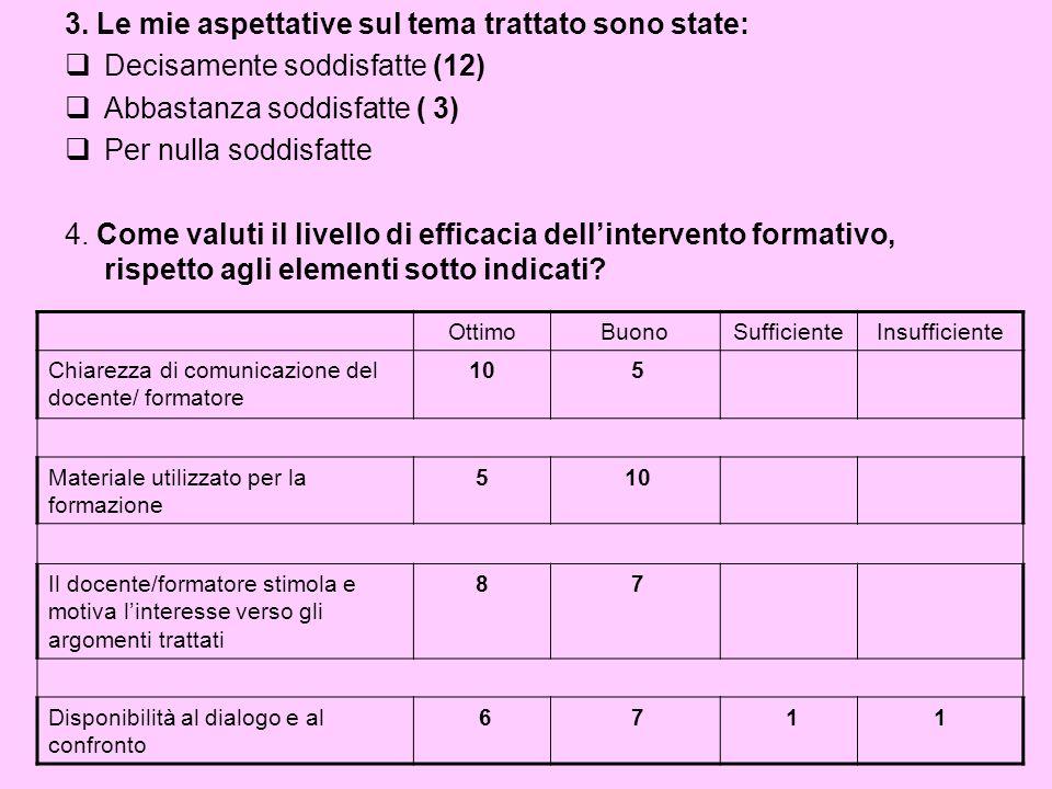 3. Le mie aspettative sul tema trattato sono state: Decisamente soddisfatte (12) Abbastanza soddisfatte ( 3) Per nulla soddisfatte 4. Come valuti il l