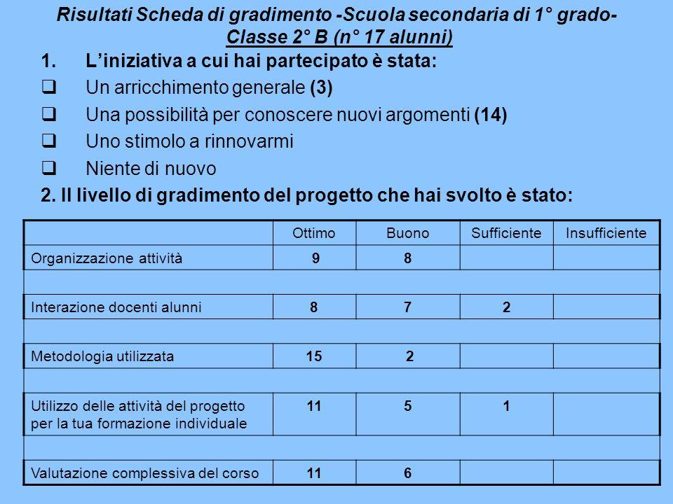 Risultati Scheda di gradimento -Scuola secondaria di 1° grado- Classe 2° B (n° 17 alunni) 1.Liniziativa a cui hai partecipato è stata: Un arricchiment