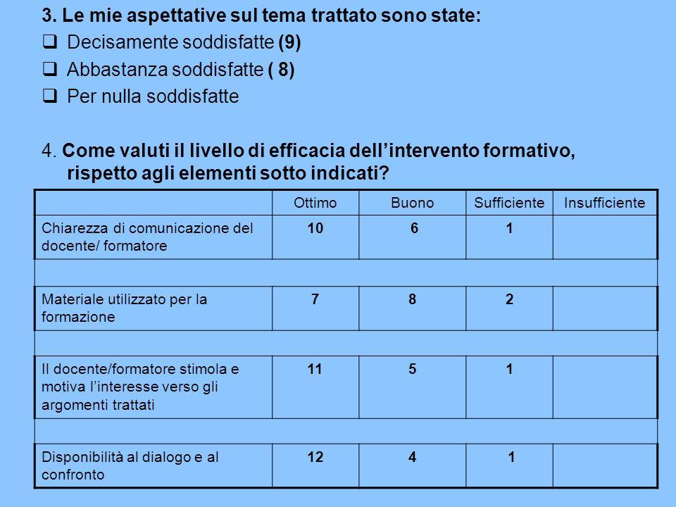 3. Le mie aspettative sul tema trattato sono state: Decisamente soddisfatte (9) Abbastanza soddisfatte ( 8) Per nulla soddisfatte 4. Come valuti il li