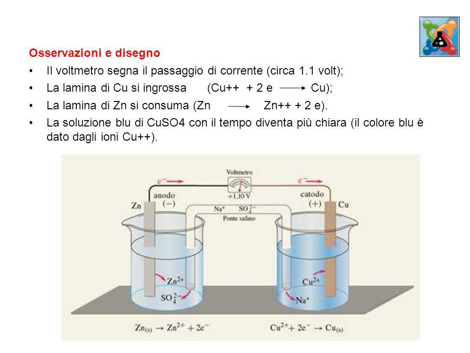 Osservazioni e disegno Il voltmetro segna il passaggio di corrente (circa 1.1 volt); La lamina di Cu si ingrossa (Cu++ + 2 eCu); La lamina di Zn si co