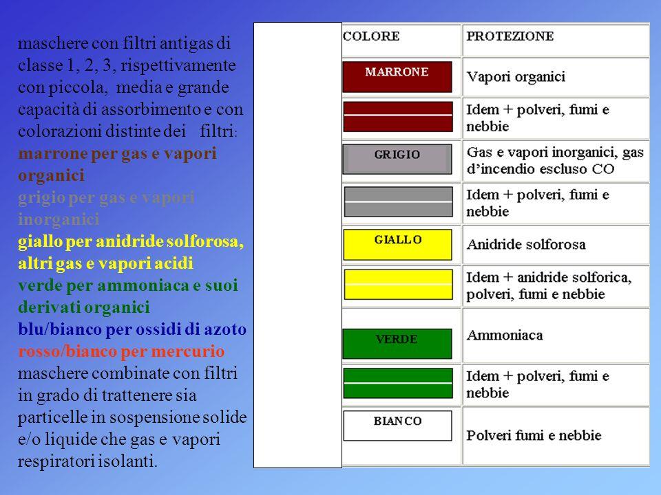 maschere con filtri antigas di classe 1, 2, 3, rispettivamente con piccola, media e grande capacità di assorbimento e con colorazioni distinte dei filtri : marrone per gas e vapori organici grigio per gas e vapori inorganici giallo per anidride solforosa, altri gas e vapori acidi verde per ammoniaca e suoi derivati organici blu/bianco per ossidi di azoto rosso/bianco per mercurio maschere combinate con filtri in grado di trattenere sia particelle in sospensione solide e/o liquide che gas e vapori respiratori isolanti.