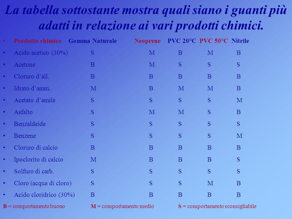 La tabella sottostante mostra quali siano i guanti più adatti in relazione ai vari prodotti chimici. Prodotto chimico Gomma Naturale Neoprene PVC 20°C