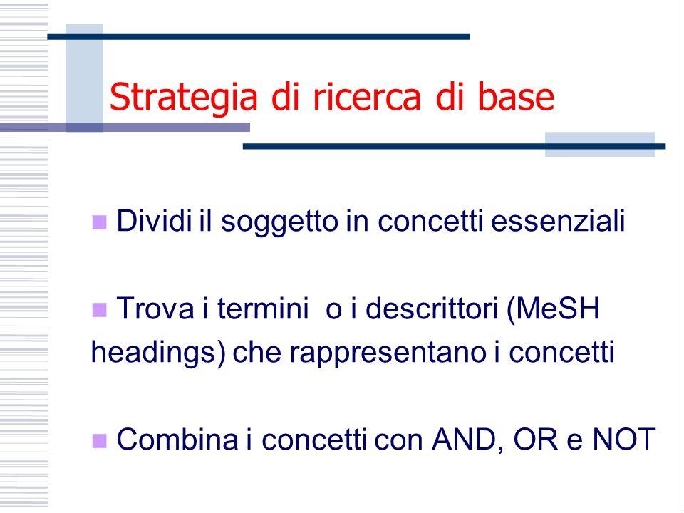 Strategia di ricerca di base Dividi il soggetto in concetti essenziali Trova i termini o i descrittori (MeSH headings) che rappresentano i concetti Combina i concetti con AND, OR e NOT