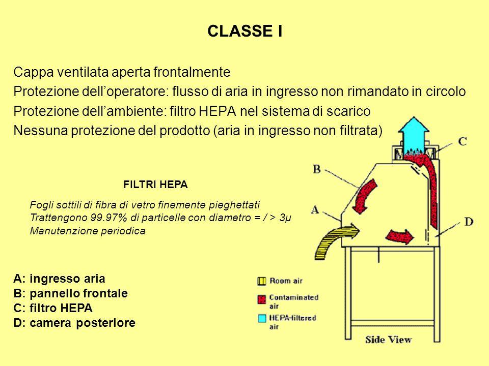 CLASSE I Cappa ventilata aperta frontalmente Protezione delloperatore: flusso di aria in ingresso non rimandato in circolo Protezione dellambiente: fi