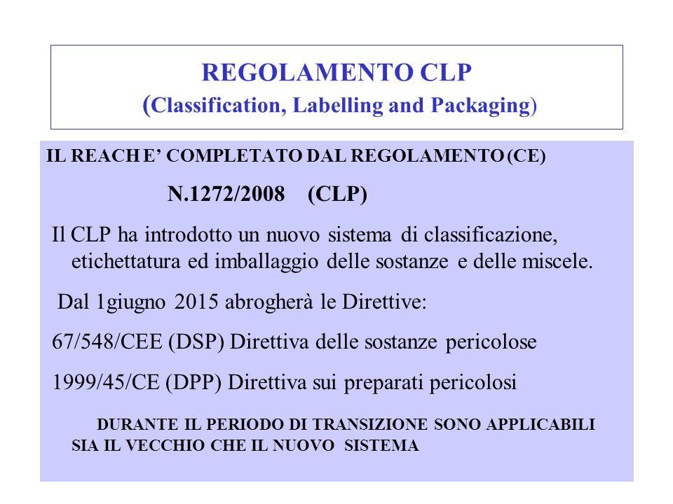 REGOLAMENTO CLP ( Classification, Labelling and Packaging) IL REACH E COMPLETATO DAL REGOLAMENTO (CE) N.1272/2008 (CLP) Il CLP ha introdotto un nuovo