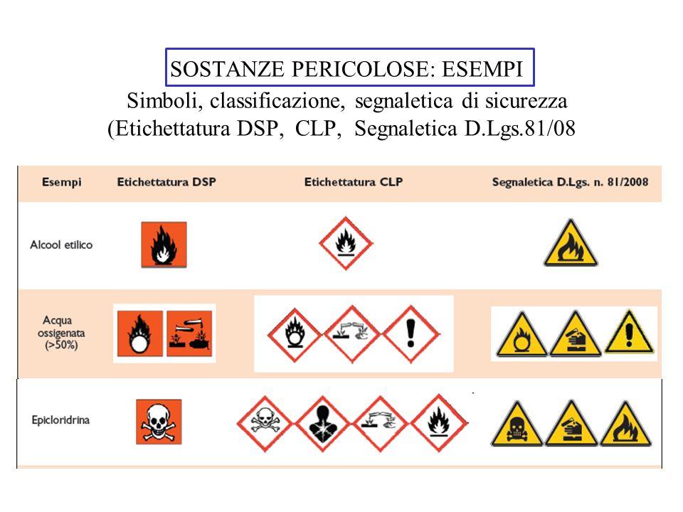 SOSTANZE PERICOLOSE: ESEMPI Simboli, classificazione, segnaletica di sicurezza (Etichettatura DSP, CLP, Segnaletica D.Lgs.81/08