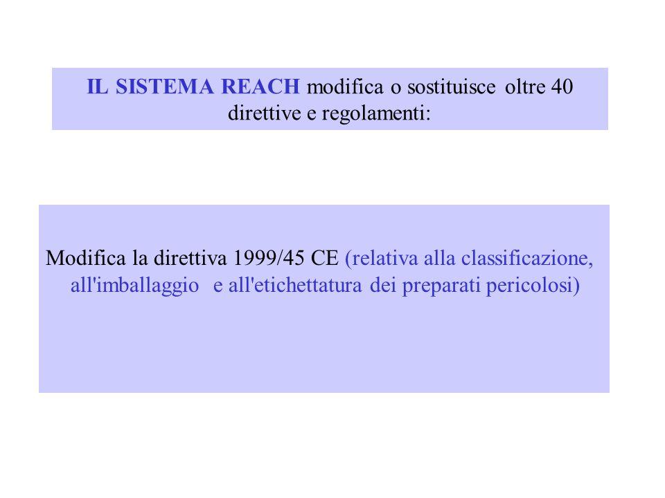 IL SISTEMA REACH modifica o sostituisce oltre 40 direttive e regolamenti: Modifica la direttiva 1999/45 CE (relativa alla classificazione, all'imballa