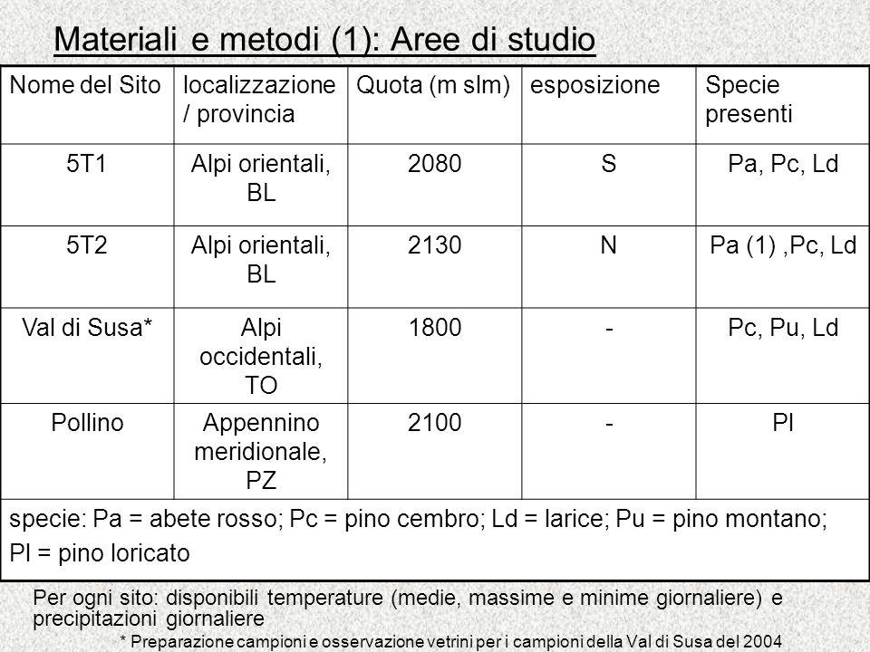 Materiali e metodi (1): Aree di studio 2 siti nelle Alpi orientali, al Cinque Torri (prov. BL) –Cinque Torri 1 (5T1): quota 2080m s.l.m., esposto a S;
