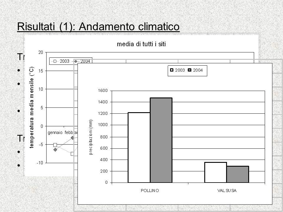 Risultati (1): Andamento climatico Tra anni: T media 2003: 3,5 °C T media 2004: 2,8 °C P 2003 (tranne per Val di Susa) < P 2004 Tra siti: 5T2 il sito più freddo Val di Susa il sito più xerico e caldo