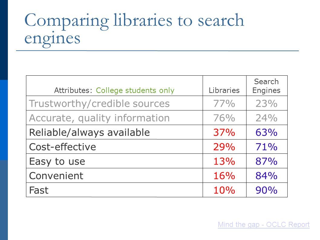Comparing libraries to search engines 90%10%Fast 84%16%Convenient 87%13%Easy to use 71%29%Cost-effective 63%37%Reliable/always available 24%76%Accurate, quality information 23%77%Trustworthy/credible sources Search EnginesLibrariesAttributes: College students only Mind the gap - OCLC Report