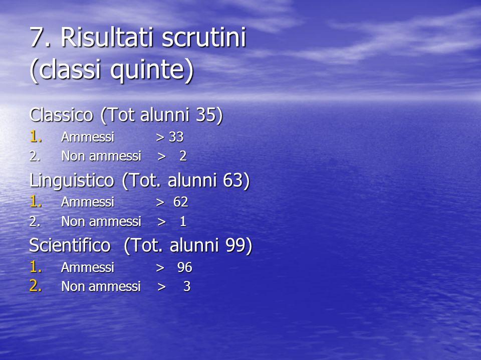 7. Risultati scrutini (classi quinte) Classico (Tot alunni 35) 1.