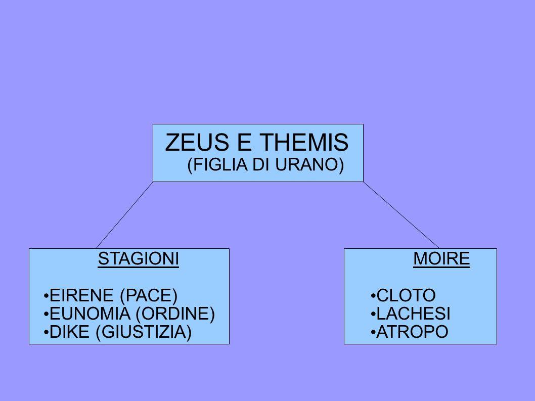 ZEUS E THEMIS (FIGLIA DI URANO) STAGIONI EIRENE (PACE) EUNOMIA (ORDINE) DIKE (GIUSTIZIA) MOIRE CLOTO LACHESI ATROPO