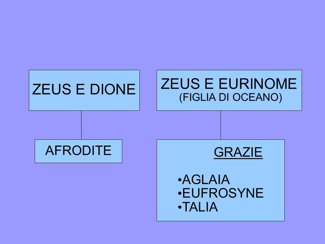 ZEUS E DIONE AFRODITE ZEUS E EURINOME (FIGLIA DI OCEANO) GRAZIE AGLAIA EUFROSYNE TALIA
