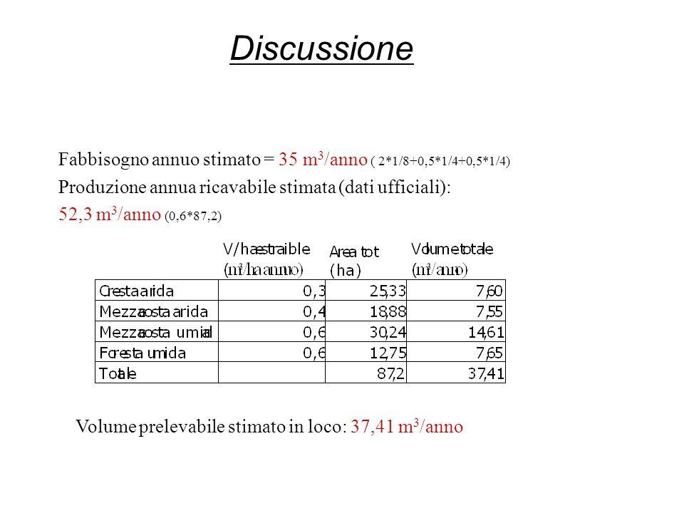 Fabbisogno annuo stimato = 35 m 3 /anno ( 2*1/8+0,5*1/4+0,5*1/4) Produzione annua ricavabile stimata (dati ufficiali): 52,3 m 3 /anno (0,6*87,2) Discussione Volume prelevabile stimato in loco: 37,41 m 3 /anno