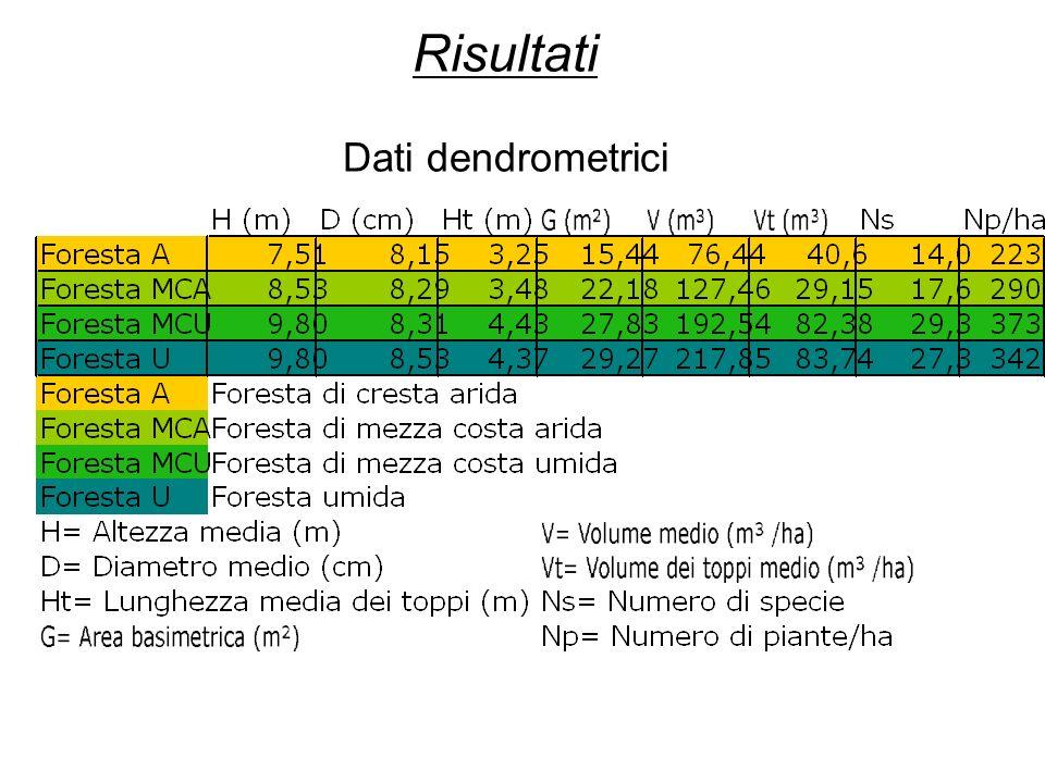 Risultati Dati dendrometrici