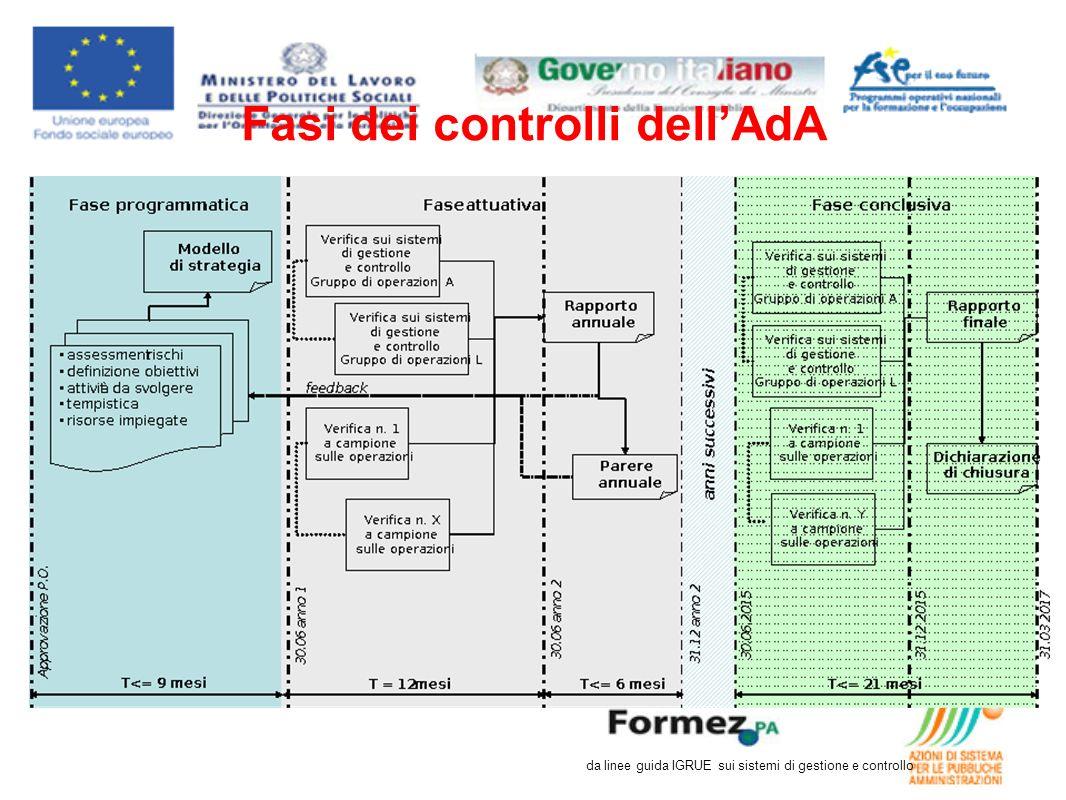 Fasi dei controlli dellAdA da linee guida IGRUE sui sistemi di gestione e controllo