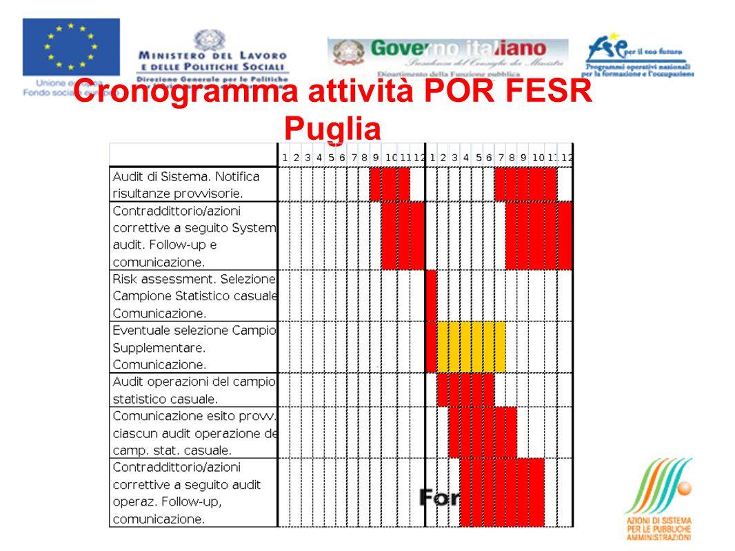 Cronogramma attività POR FESR Puglia