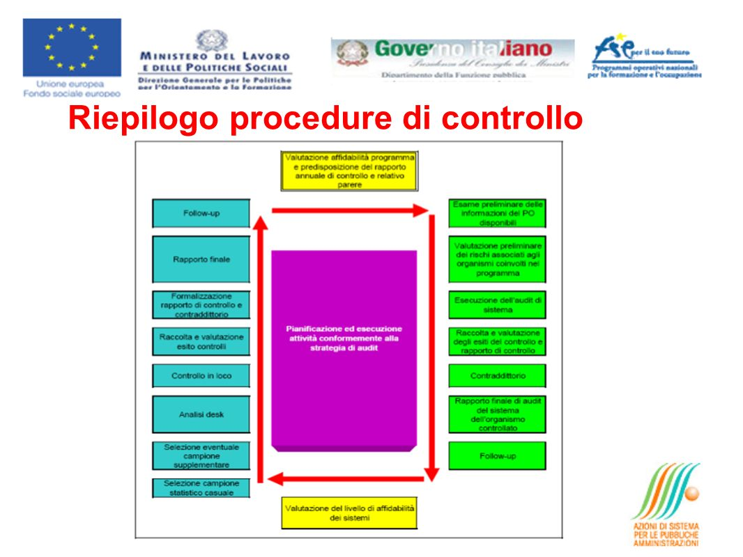 Riepilogo procedure di controllo