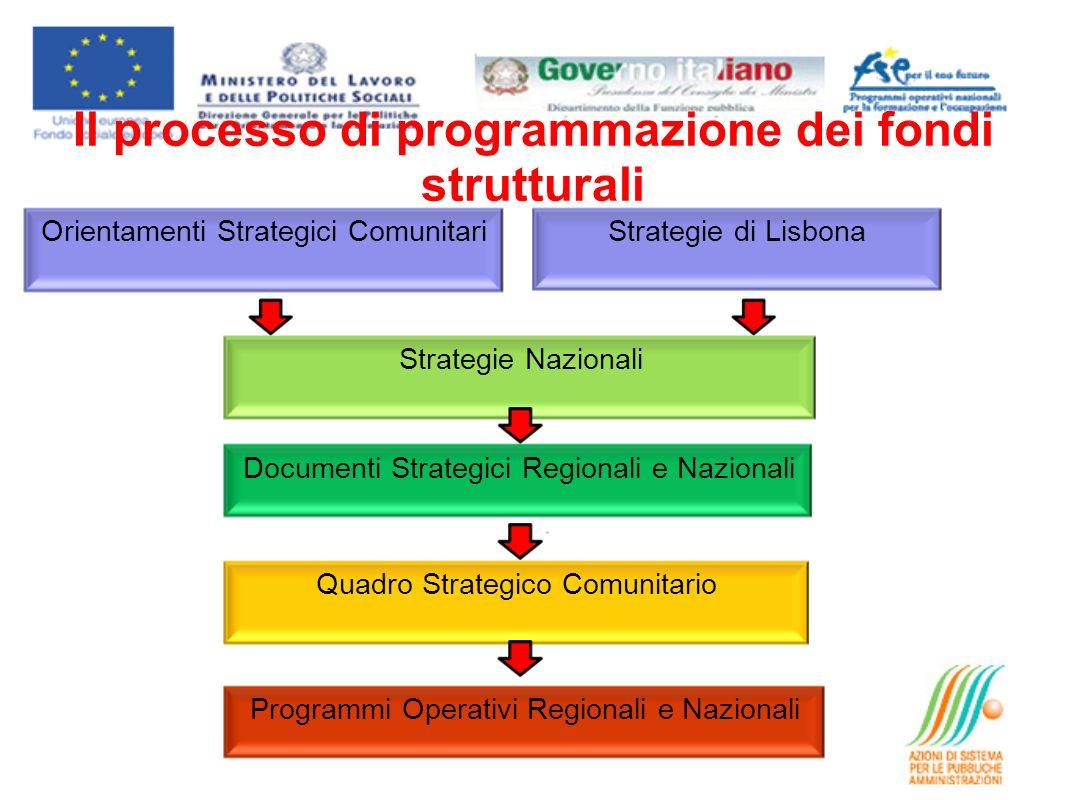 Il processo di programmazione dei fondi strutturali Quadro Strategico Comunitario Orientamenti Strategici Comunitari Strategie Nazionali Strategie di