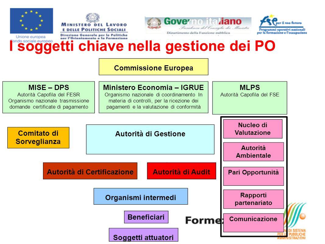 Autorità di Gestione Organismi intermedi Beneficiari Soggetti attuatori Autorità di AuditAutorità di Certificazione MISE – DPS Autorità Capofila del F