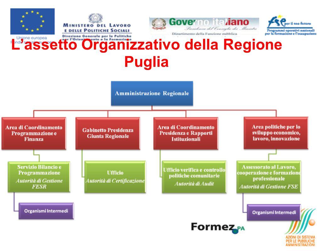 Lassetto Organizzativo della Regione Puglia