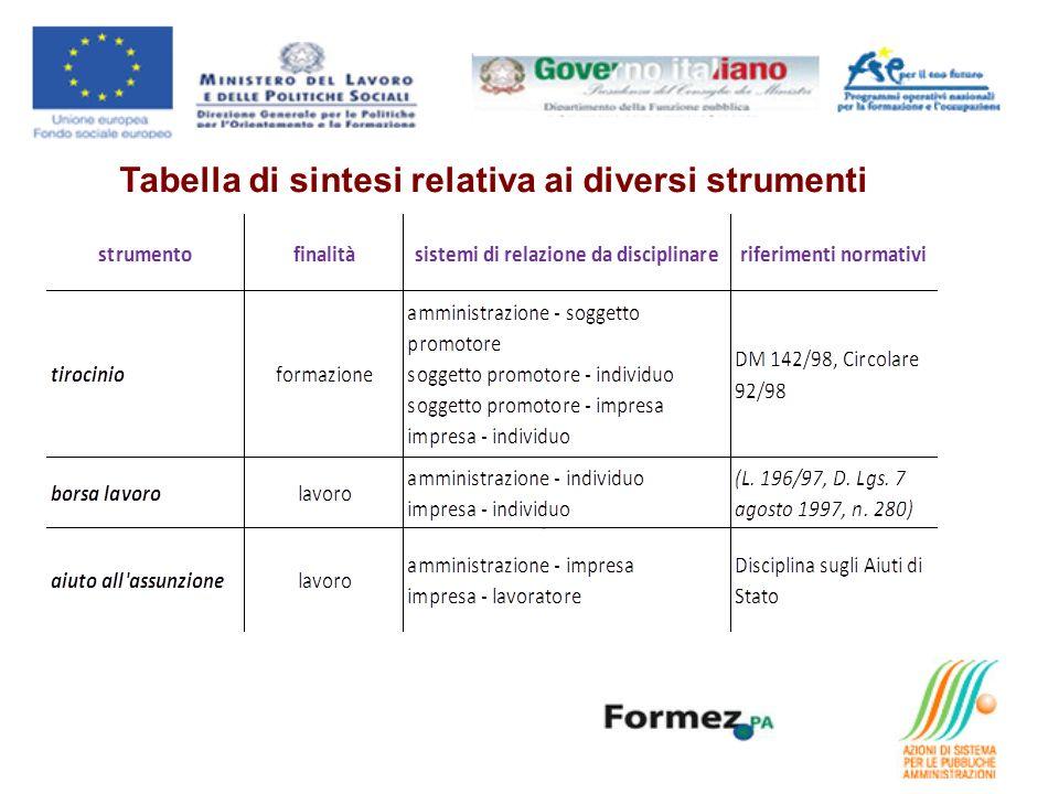 Tabella di sintesi relativa ai diversi strumenti