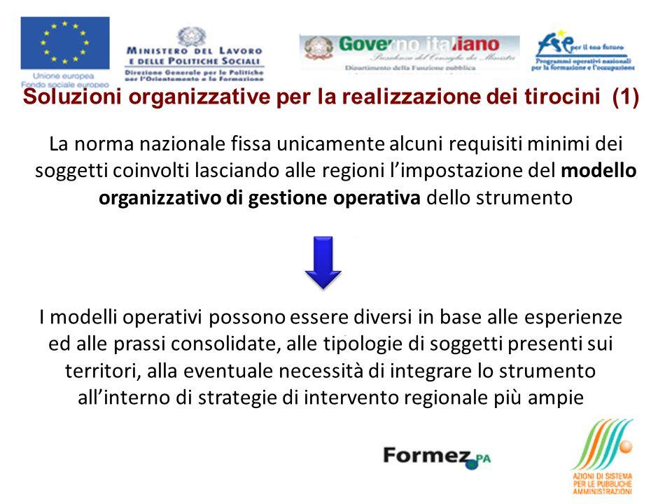 Soluzioni organizzative per la realizzazione dei tirocini (1) La norma nazionale fissa unicamente alcuni requisiti minimi dei soggetti coinvolti lasci