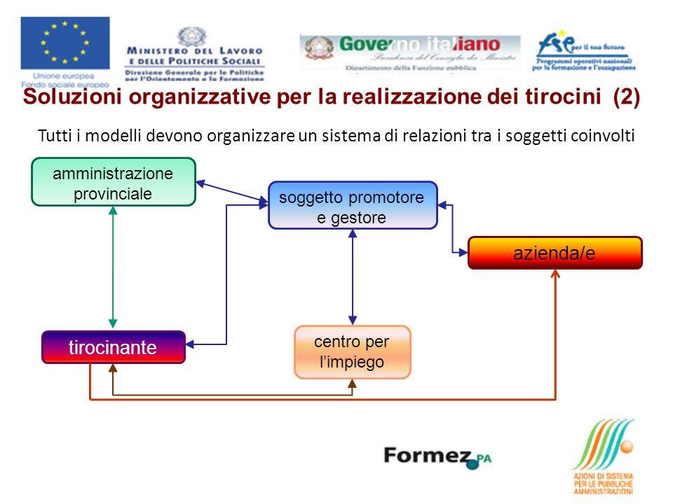 Tutti i modelli devono organizzare un sistema di relazioni tra i soggetti coinvolti soggetto promotore e gestore amministrazione provinciale azienda/e centro per limpiego tirocinante Soluzioni organizzative per la realizzazione dei tirocini (2)
