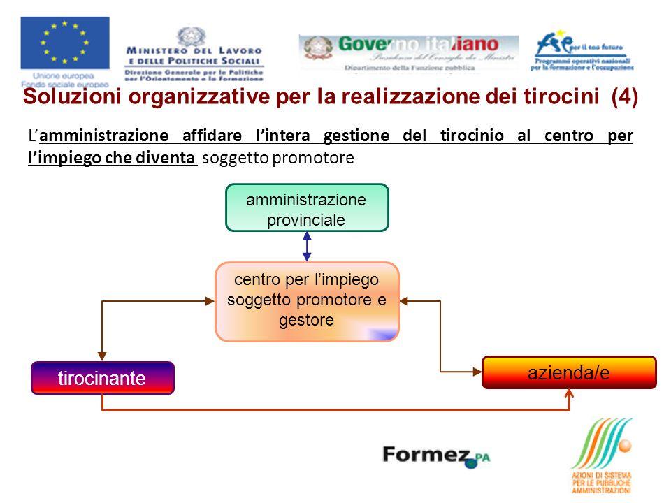 Soluzioni organizzative per la realizzazione dei tirocini (4) Lamministrazione affidare lintera gestione del tirocinio al centro per limpiego che dive