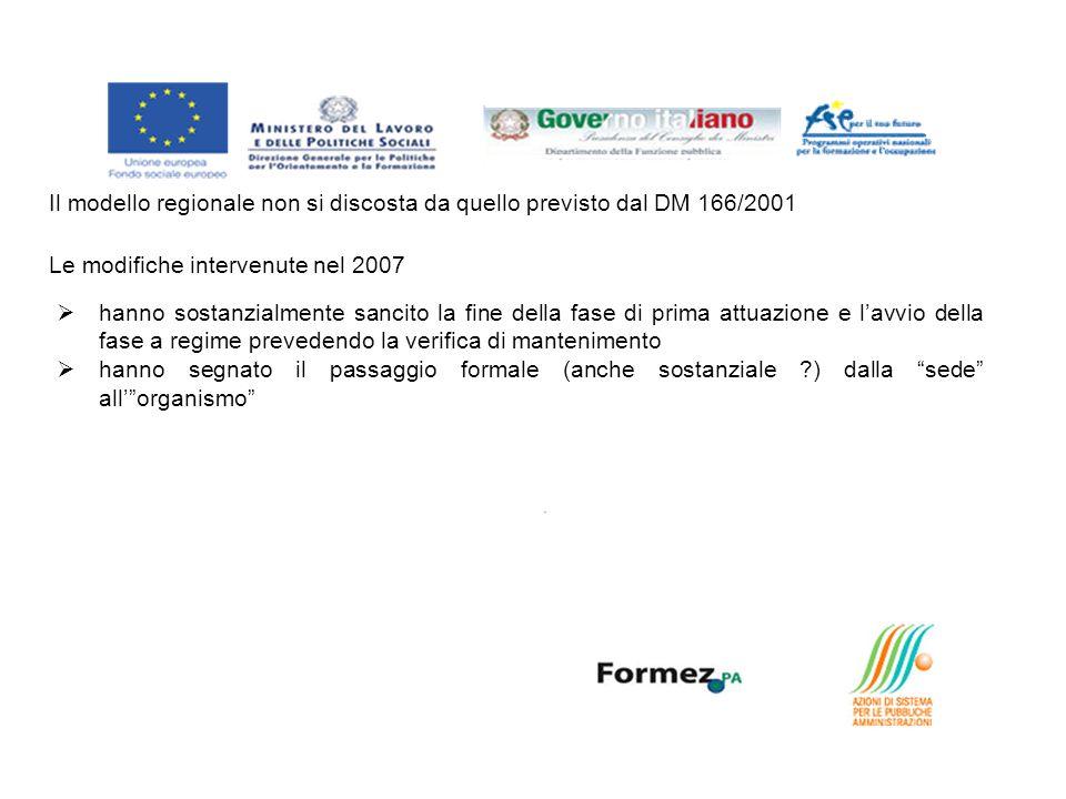 Il modello regionale non si discosta da quello previsto dal DM 166/2001 Le modifiche intervenute nel 2007 hanno sostanzialmente sancito la fine della fase di prima attuazione e lavvio della fase a regime prevedendo la verifica di mantenimento hanno segnato il passaggio formale (anche sostanziale ) dalla sede allorganismo