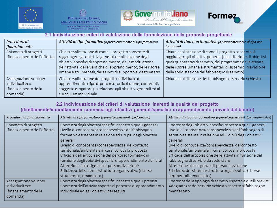 2.1 Individuazione criteri di valutazione della formulazione della proposta progettuale Procedura di finanziamento Attività di tipo formativo (o prevalentemente di tipo formativo) Attività di tipo non formativo (o prevalentemente di tipo non formativo) Chiamata di progetti (finanziamento dellofferta) Chiara esplicitazione di come il progetto consente di raggiungere gli obiettivi generali (esplicitazione degli obiettivi specifici di apprendimento, della modulazione dellattività, delle verifiche di apprendimento, delle risorse umane e strumentali, dei servizi di supporto al destinatario Chiara esplicitazione di come il progetto consente di raggiungere gli obiettivi generali (esplicitazione di obiettivi quali quantitativi di servizio, del programma delle attività, delle risorse umane e strumentali, di sistemi di rilevazione della soddisfazione del fabbisogno di servizio) Assegnazione voucher individuali ecc.