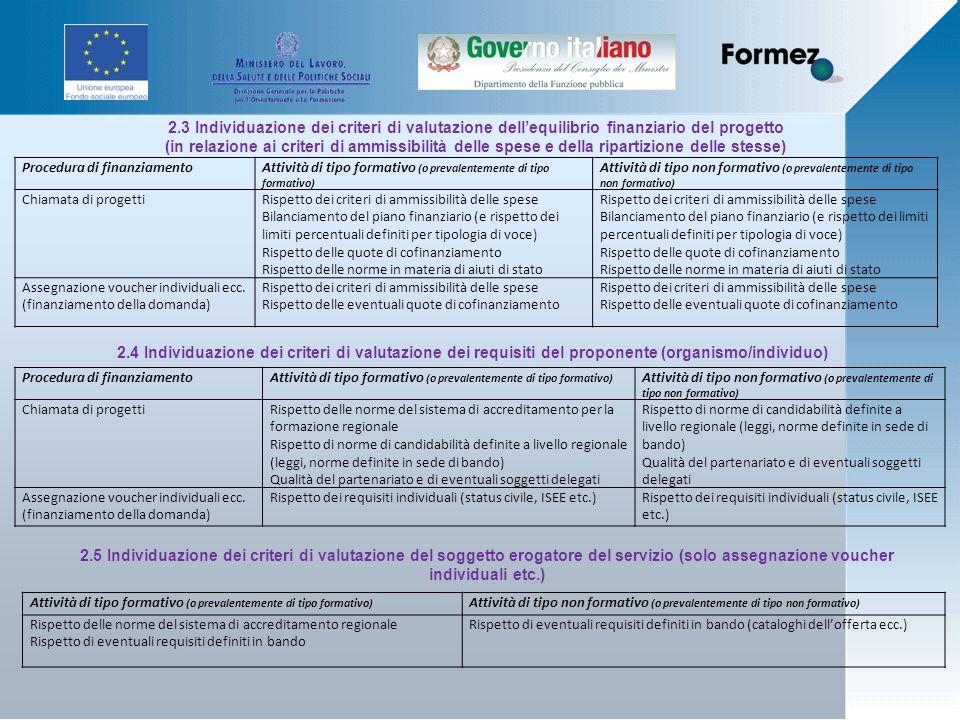 2.3 Individuazione dei criteri di valutazione dellequilibrio finanziario del progetto (in relazione ai criteri di ammissibilità delle spese e della ripartizione delle stesse) Procedura di finanziamentoAttività di tipo formativo (o prevalentemente di tipo formativo) Attività di tipo non formativo (o prevalentemente di tipo non formativo) Chiamata di progettiRispetto dei criteri di ammissibilità delle spese Bilanciamento del piano finanziario (e rispetto dei limiti percentuali definiti per tipologia di voce) Rispetto delle quote di cofinanziamento Rispetto delle norme in materia di aiuti di stato Rispetto dei criteri di ammissibilità delle spese Bilanciamento del piano finanziario (e rispetto dei limiti percentuali definiti per tipologia di voce) Rispetto delle quote di cofinanziamento Rispetto delle norme in materia di aiuti di stato Assegnazione voucher individuali ecc.