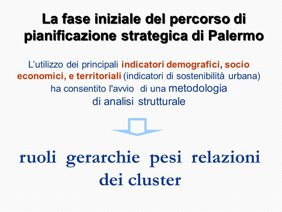 ruoli gerarchie pesi relazioni dei cluster La fase iniziale del percorso di pianificazione strategica di Palermo Lutilizzo dei principali indicatori demografici, socio economici, e territoriali (indicatori di sostenibilità urbana) ha consentito l avvio di una metodologia di analisi strutturale