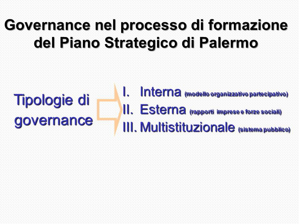 Governance nel processo di formazione del Piano Strategico di Palermo Tipologie di governance governance I.Interna (modello organizzativo partecipativo) II.Esterna (rapporti imprese e forze sociali) III.Multistituzionale (sistema pubblico)