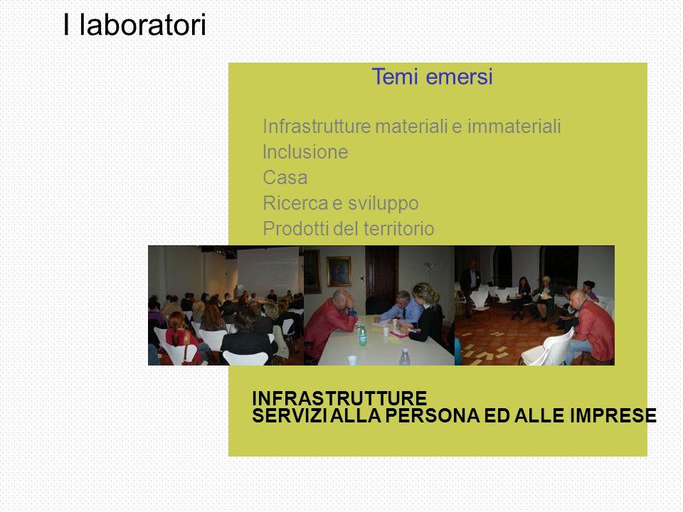 I laboratori Infrastrutture materiali e immateriali lnclusione Casa Ricerca e sviluppo Prodotti del territorio INFRASTRUTTURE SERVIZI ALLA PERSONA ED ALLE IMPRESE Temi emersi